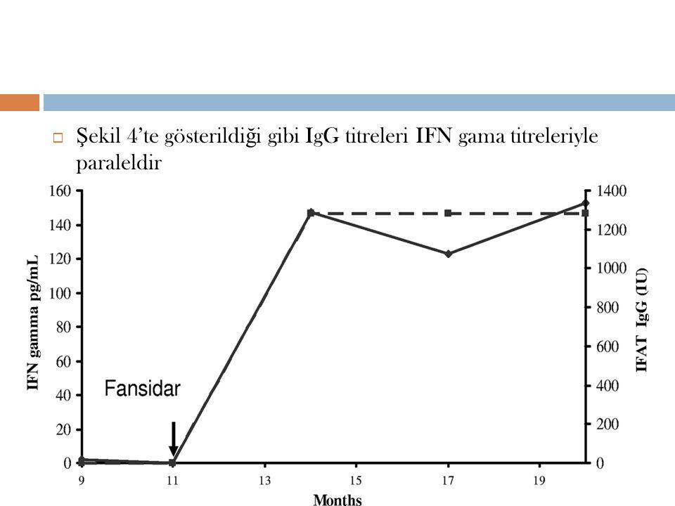  Ş ekil 4'te gösterildi ğ i gibi IgG titreleri IFN gama titreleriyle paraleldir