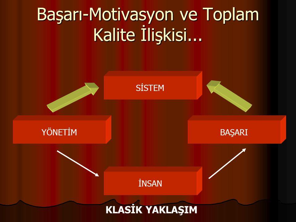 Başarı-Motivasyon ve Toplam Kalite İlişkisi... SİSTEM YÖNETİMBAŞARI İNSAN KLASİK YAKLAŞIM
