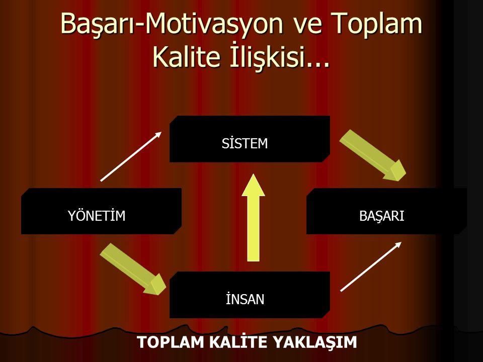 Başarı-Motivasyon ve Toplam Kalite İlişkisi... SİSTEM YÖNETİMBAŞARI İNSAN TOPLAM KALİTE YAKLAŞIM