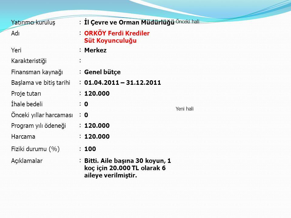 Yatırımcı kuruluş : İl Çevre ve Orman Müdürlüğü Önceki hali Yeni hali Adı : ORKÖY Ferdi Krediler Güneş Enerji Sistemleri Yeri : Merkez, Demirköy, Kofçaz, Pınarhisar, Vize Karakteristiği : Finansman kaynağı : Genel bütçe Başlama ve bitiş tarihi : 01.04.2011 – 31.12.2011 Proje tutarı : 204.800 İhale bedeli : 0 Önceki yıllar harcaması : 0 Program yılı ödeneği : 204.800 Harcama : 204.800 Fiziki durumu (%) : 100 Açıklamalar : Bitti.