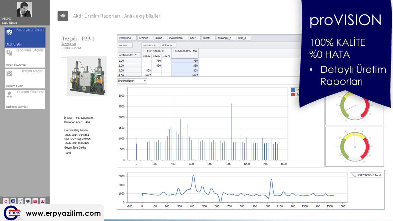 www.erpyazilim.com proVISION 100% KALİTE %0 HATA Detaylı Üretim Raporları Detaylı Üretim Raporları
