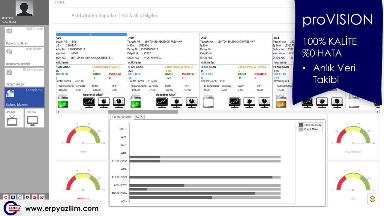 www.erpyazilim.com proVISION 100% KALİTE %0 HATA Anlık Veri Takibi Anlık Veri Takibi