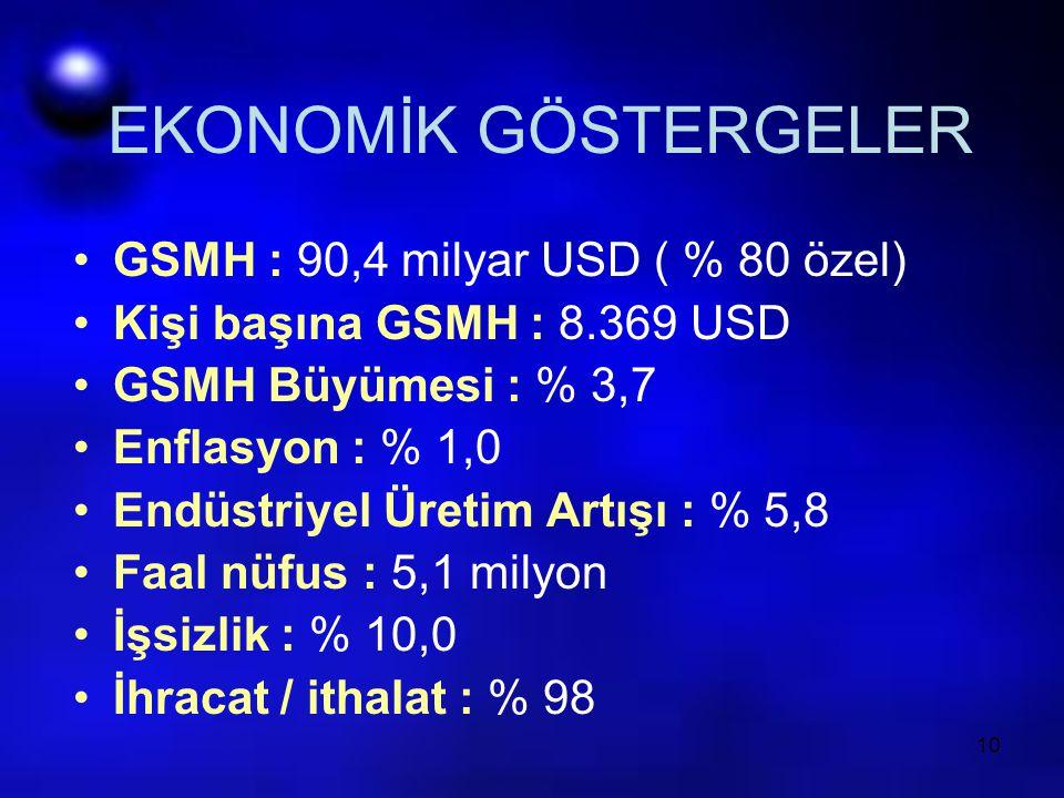 10 EKONOMİK GÖSTERGELER GSMH : 90,4 milyar USD ( % 80 özel) Kişi başına GSMH : 8.369 USD GSMH Büyümesi : % 3,7 Enflasyon : % 1,0 Endüstriyel Üretim Ar