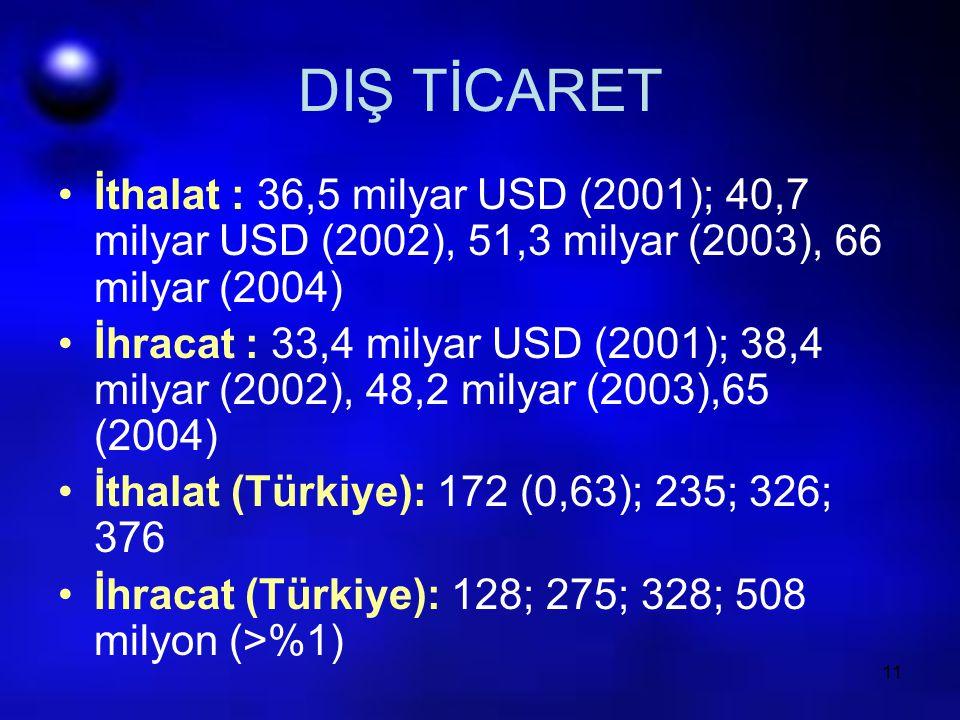11 DIŞ TİCARET İthalat : 36,5 milyar USD (2001); 40,7 milyar USD (2002), 51,3 milyar (2003), 66 milyar (2004) İhracat : 33,4 milyar USD (2001); 38,4 m