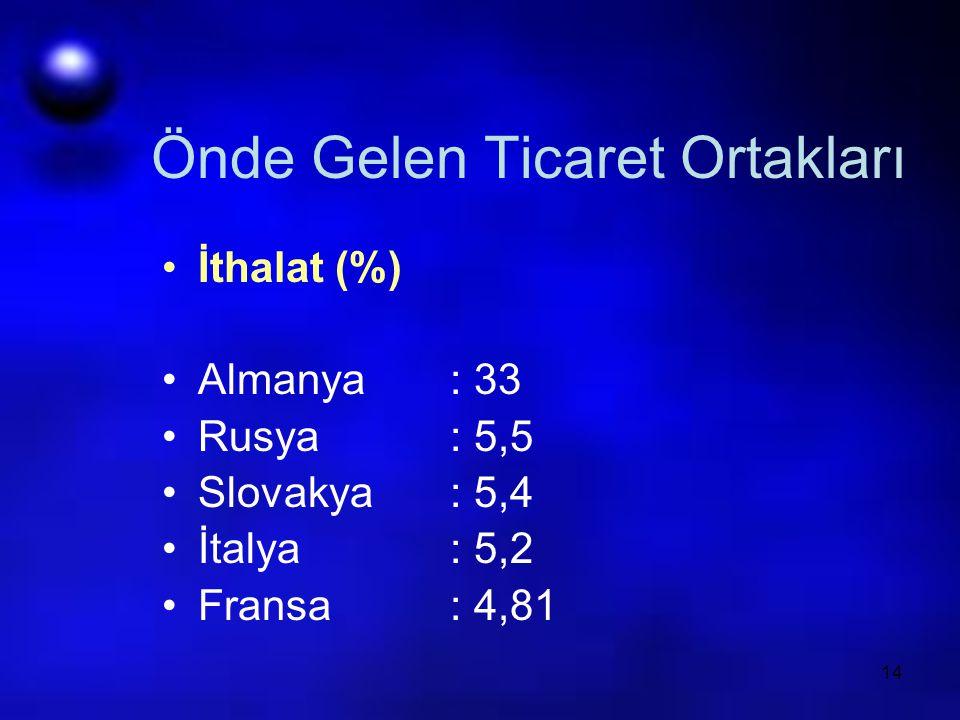 14 Önde Gelen Ticaret Ortakları İthalat (%) Almanya: 33 Rusya: 5,5 Slovakya: 5,4 İtalya: 5,2 Fransa: 4,81