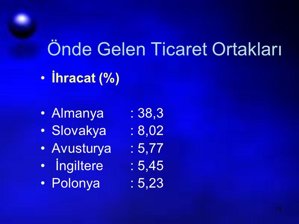 15 Önde Gelen Ticaret Ortakları İhracat (%) Almanya: 38,3 Slovakya: 8,02 Avusturya: 5,77 İngiltere: 5,45 Polonya: 5,23