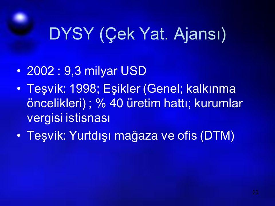 23 DYSY (Çek Yat. Ajansı) 2002 : 9,3 milyar USD Teşvik: 1998; Eşikler (Genel; kalkınma öncelikleri) ; % 40 üretim hattı; kurumlar vergisi istisnası Te