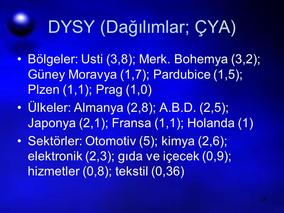24 DYSY (Dağılımlar; ÇYA) Bölgeler: Usti (3,8); Merk. Bohemya (3,2); Güney Moravya (1,7); Pardubice (1,5); Plzen (1,1); Prag (1,0) Ülkeler: Almanya (2