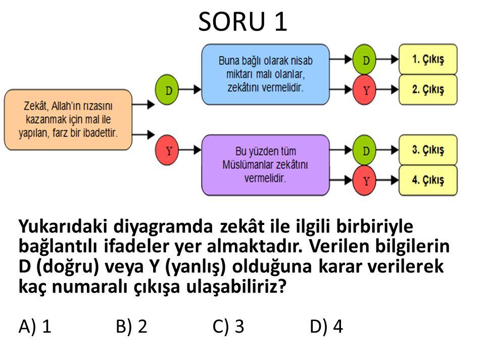 SORU 1 Yukarıdaki diyagramda zekât ile ilgili birbiriyle bağlantılı ifadeler yer almaktadır. Verilen bilgilerin D (doğru) veya Y (yanlış) olduğuna kar