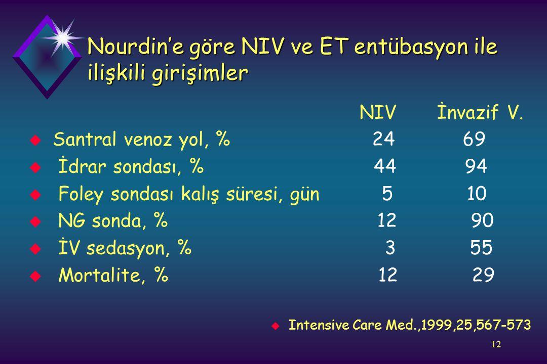 12 Nourdin'e göre NIV ve ET entübasyon ile ilişkili girişimler NIV İnvazif V. u Santral venoz yol, % 24 69 u İdrar sondası, % 44 94 u Foley sondası ka