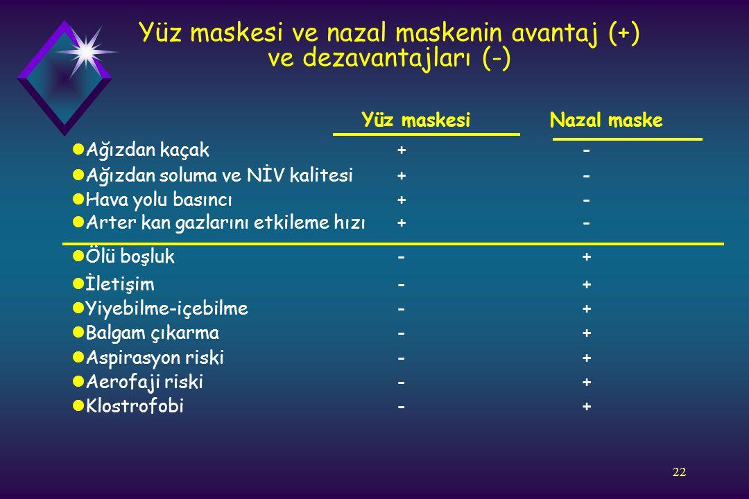 22 Yüz maskesi ve nazal maskenin avantaj (+) ve dezavantajları (-) Yüz maskesi Nazal maske lAğızdan kaçak + - lAğızdan soluma ve NİV kalitesi + - lHav