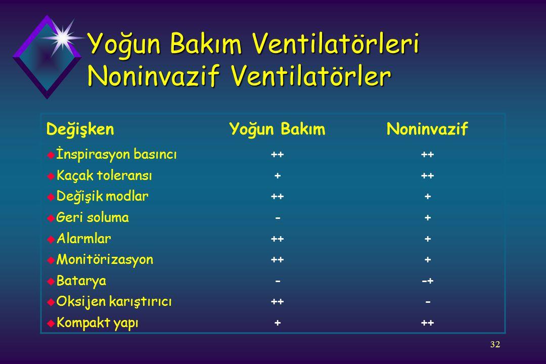 32 Yoğun Bakım Ventilatörleri Noninvazif Ventilatörler DeğişkenYoğun BakımNoninvazif u İnspirasyon basıncı++ u Kaçak toleransı+++ u Değişik modlar+++
