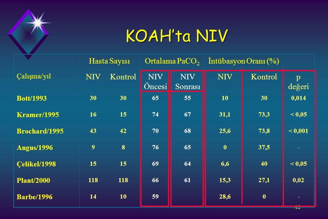 48 KOAH'ta NIV Hasta SayısıOrtalama PaCO 2 İntübasyon Oranı (%) Çalışma/yıl NIVKontrolNIV Öncesi NIV Sonrası NIVKontrolp değeri Bott/1993 30 655510300