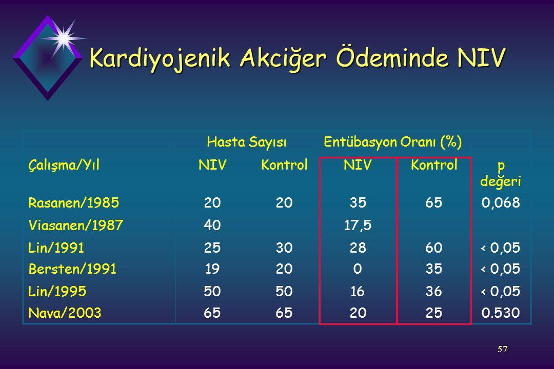 57 Kardiyojenik Akciğer Ödeminde NIV Hasta SayısıEntübasyon Oranı (%) Çalışma/YılNIVKontrolNIVKontrolp değeri Rasanen/198520 35650,068 Viasanen/198740