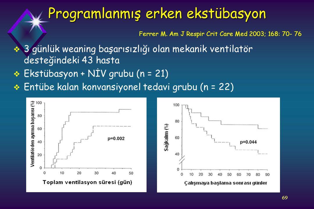 69 Programlanmış erken ekstübasyon  3 günlük weaning başarısızlığı olan mekanik ventilatör desteğindeki 43 hasta  Ekstübasyon + NİV grubu (n = 21) 