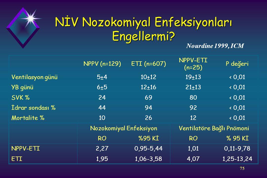 75 NİV Nozokomiyal Enfeksiyonları Engellermi? NPPV (n=129)ETI (n=607) NPPV-ETI (n=25) P değeri Ventilasyon günü5±410±1219±13< 0,01 YB günü6±512±1621±1