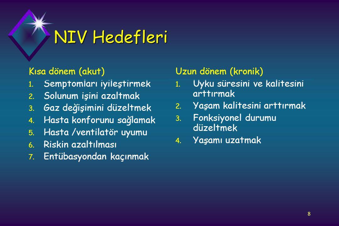 8 NIV Hedefleri Kısa dönem (akut) 1. Semptomları iyileştirmek 2. Solunum işini azaltmak 3. Gaz değişimini düzeltmek 4. Hasta konforunu sağlamak 5. Has