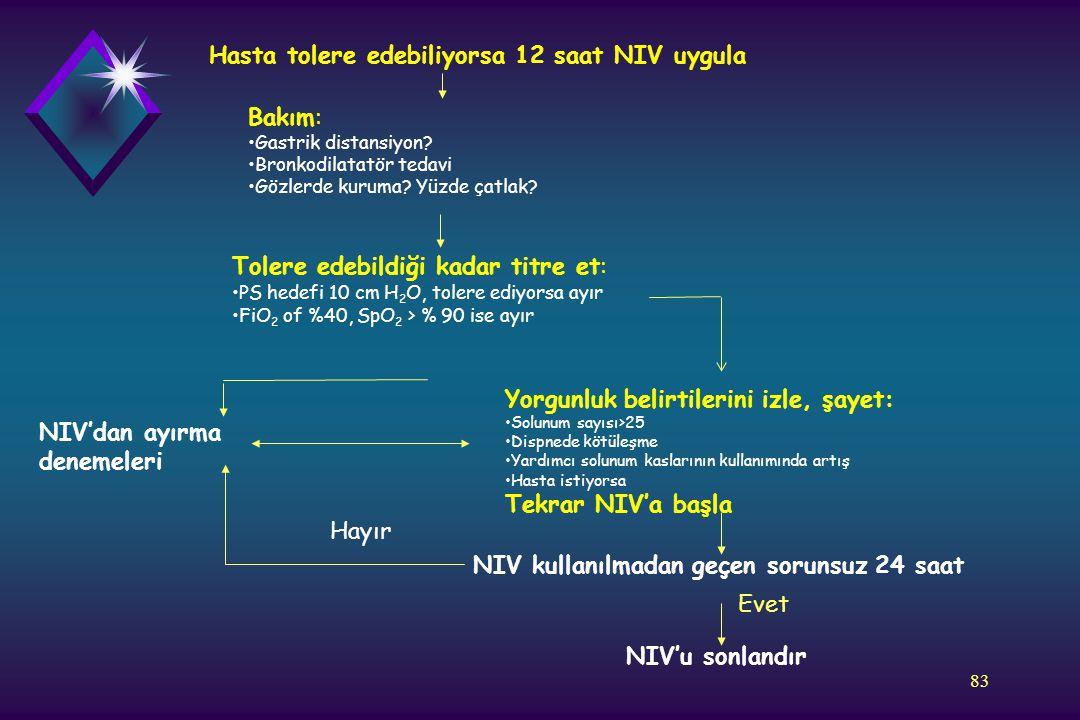 83 Hasta tolere edebiliyorsa 12 saat NIV uygula Bakım: Gastrik distansiyon? Bronkodilatatör tedavi Gözlerde kuruma? Yüzde çatlak? Tolere edebildiği ka
