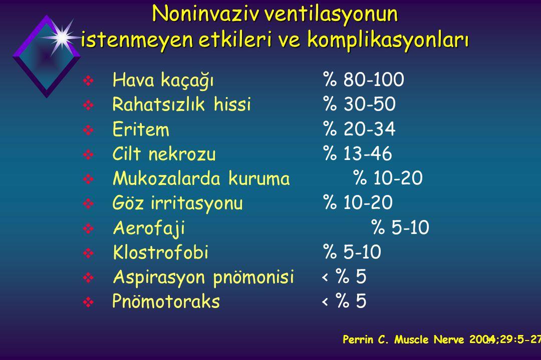 89 Noninvaziv ventilasyonun istenmeyen etkileri ve komplikasyonları  Hava kaçağı% 80-100  Rahatsızlık hissi% 30-50  Eritem% 20-34  Cilt nekrozu% 1