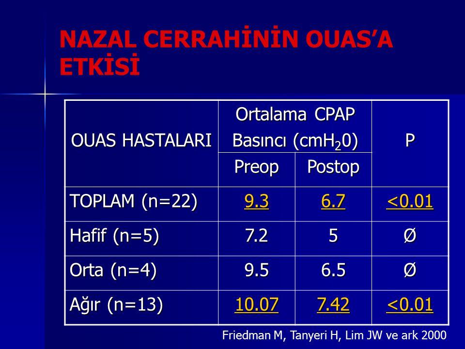 Friedman M, Tanyeri H, Lim JW ve ark 2000 OUAS HASTALARI Ortalama CPAP Basıncı (cmH 2 0) P PreopPostop TOPLAM (n=22) 9.36.7 <0.01 Hafif (n=5) 7.25Ø Orta (n=4) 9.56.5Ø Ağır (n=13) 10.077.42 <0.01 NAZAL CERRAHİNİN OUAS'A ETKİSİ