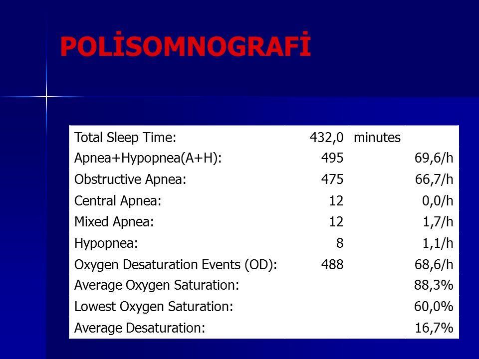 POLİSOMNOGRAFİ Total Sleep Time:432,0minutes Apnea+Hypopnea(A+H):49569,6/h Obstructive Apnea:47566,7/h Central Apnea:120,0/h Mixed Apnea:121,7/h Hypopnea:81,1/h Oxygen Desaturation Events (OD):48868,6/h Average Oxygen Saturation:88,3% Lowest Oxygen Saturation:60,0% Average Desaturation:16,7%