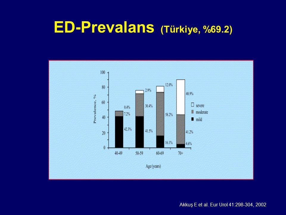 ED-Prevalans (Türkiye, %69.2) Akkuş E et al. Eur Urol 41:298-304, 2002