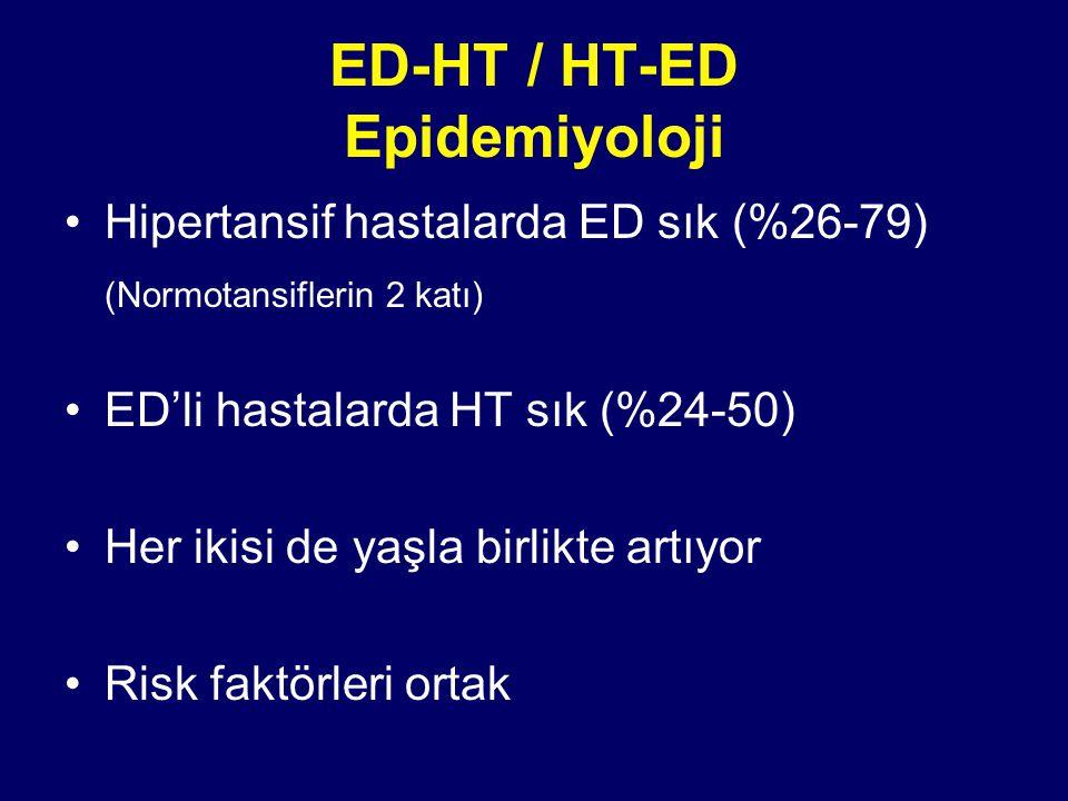 ED-HT / HT-ED Epidemiyoloji Hipertansif hastalarda ED sık (%26-79) (Normotansiflerin 2 katı) ED'li hastalarda HT sık (%24-50) Her ikisi de yaşla birlikte artıyor Risk faktörleri ortak