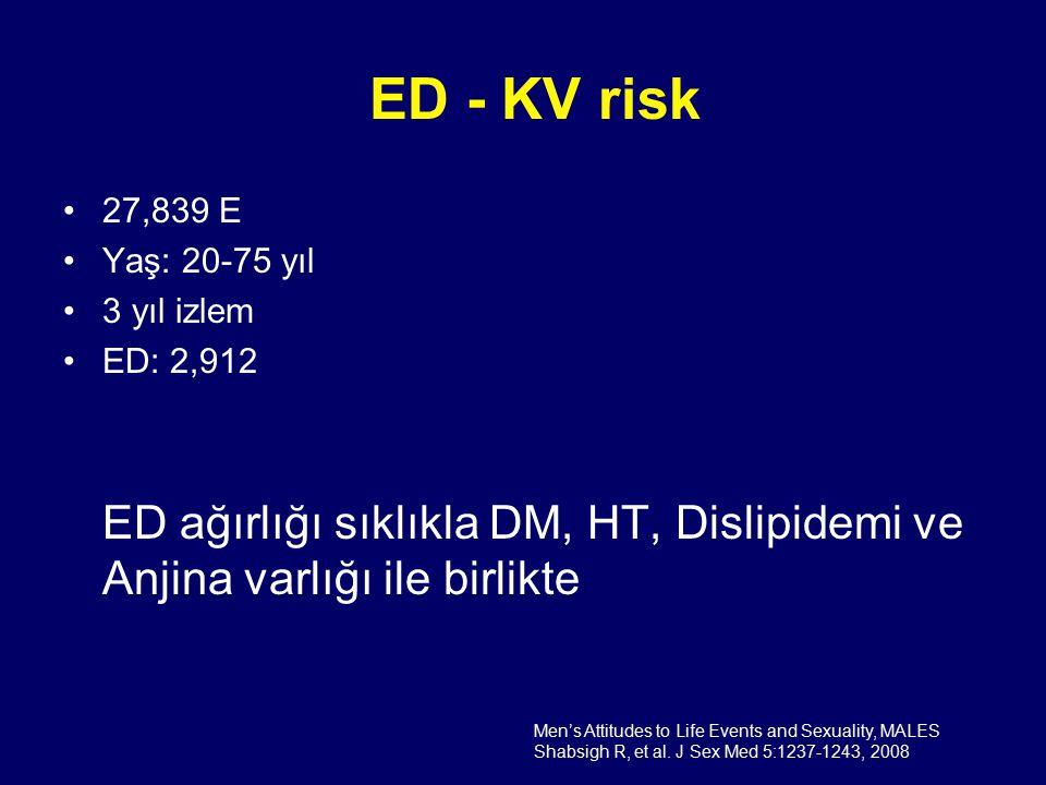 ED - KV risk 27,839 E Yaş: 20-75 yıl 3 yıl izlem ED: 2,912 ED ağırlığı sıklıkla DM, HT, Dislipidemi ve Anjina varlığı ile birlikte Men's Attitudes to Life Events and Sexuality, MALES Shabsigh R, et al.