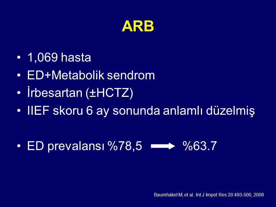 ARB 1,069 hasta ED+Metabolik sendrom İrbesartan (±HCTZ) IIEF skoru 6 ay sonunda anlamlı düzelmiş ED prevalansı %78,5%63.7 Baumhäkel M, et al.