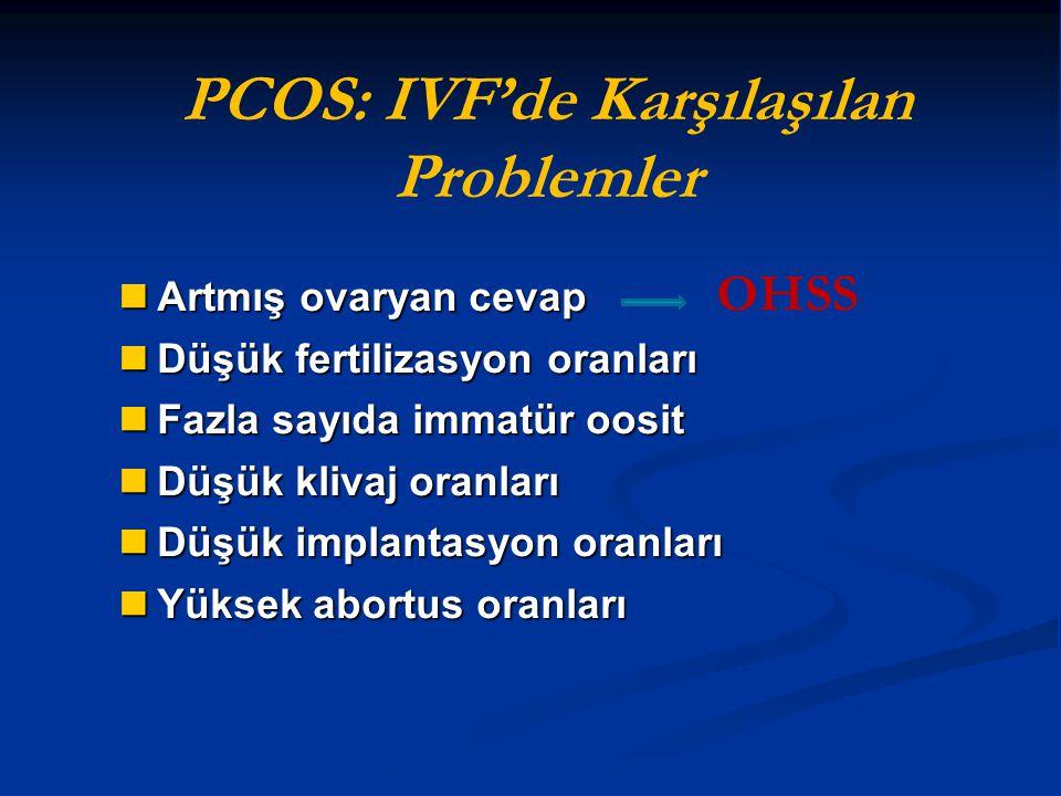 PCOS: IVF'de Karşılaşılan Problemler Artmış ovaryan cevap Artmış ovaryan cevap Düşük fertilizasyon oranları Düşük fertilizasyon oranları Fazla sayıda