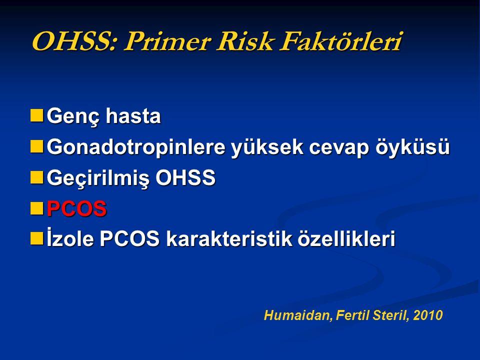 OHSS: Primer Risk Faktörleri Genç hasta Genç hasta Gonadotropinlere yüksek cevap öyküsü Gonadotropinlere yüksek cevap öyküsü Geçirilmiş OHSS Geçirilmi