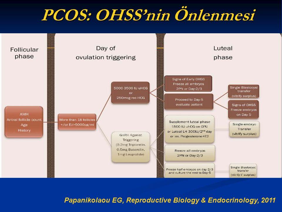 PCOS: OHSS'nin Önlenmesi Papanikolaou EG, Reproductive Biology & Endocrinology, 2011