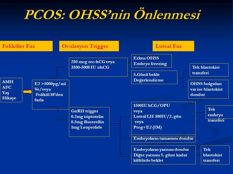 PCOS: OHSS'nin Önlenmesi AMH AFC Yaş Hikaye Foliküler FazOvulasyon Trigger Luteal Faz E2 >5000pg/ml Ve/veya Folikül 18'den fazla 250 mcg rec-hCG veya