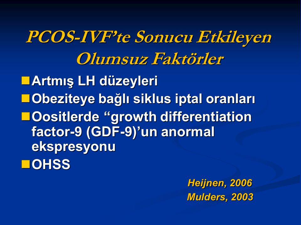 PCOS-IVF'te Sonucu Etkileyen Olumsuz Faktörler Artmış LH düzeyleri Artmış LH düzeyleri Obeziteye bağlı siklus iptal oranları Obeziteye bağlı siklus ip
