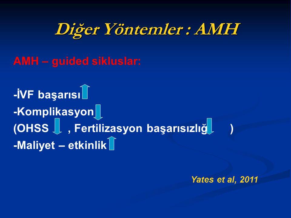 Diğer Yöntemler : AMH AMH – guided sikluslar: -İVF başarısı -Komplikasyon (OHSS, Fertilizasyon başarısızlığı ) -Maliyet – etkinlik Yates et al, 2011