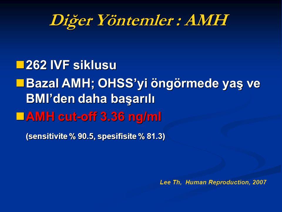 262 IVF siklusu 262 IVF siklusu Bazal AMH; OHSS'yi öngörmede yaş ve BMI'den daha başarılı Bazal AMH; OHSS'yi öngörmede yaş ve BMI'den daha başarılı AM