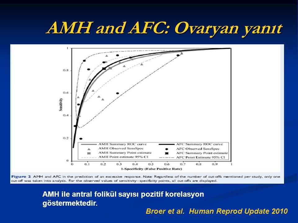 AMH and AFC: Ovaryan yanıt Broer et al. Human Reprod Update 2010 AMH ile antral folikül sayısı pozitif korelasyon göstermektedir.