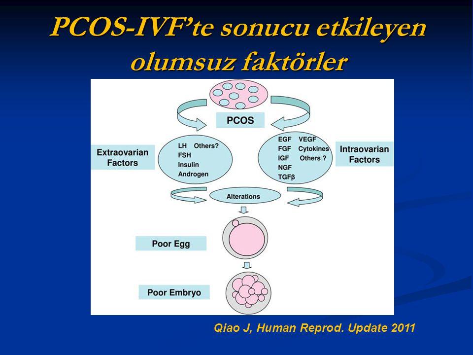 PCOS-IVF'te sonucu etkileyen olumsuz faktörler Qiao J, Human Reprod. Update 2011