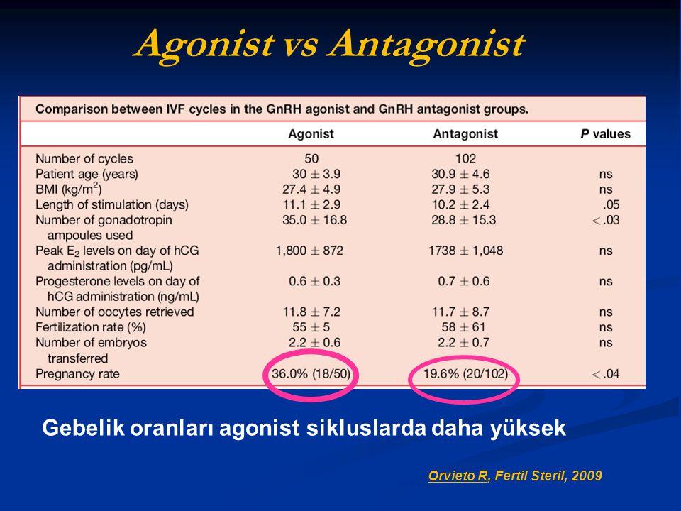 Orvieto R, Fertil Steril, 2009 Gebelik oranları agonist sikluslarda daha yüksek Agonist vs Antagonist