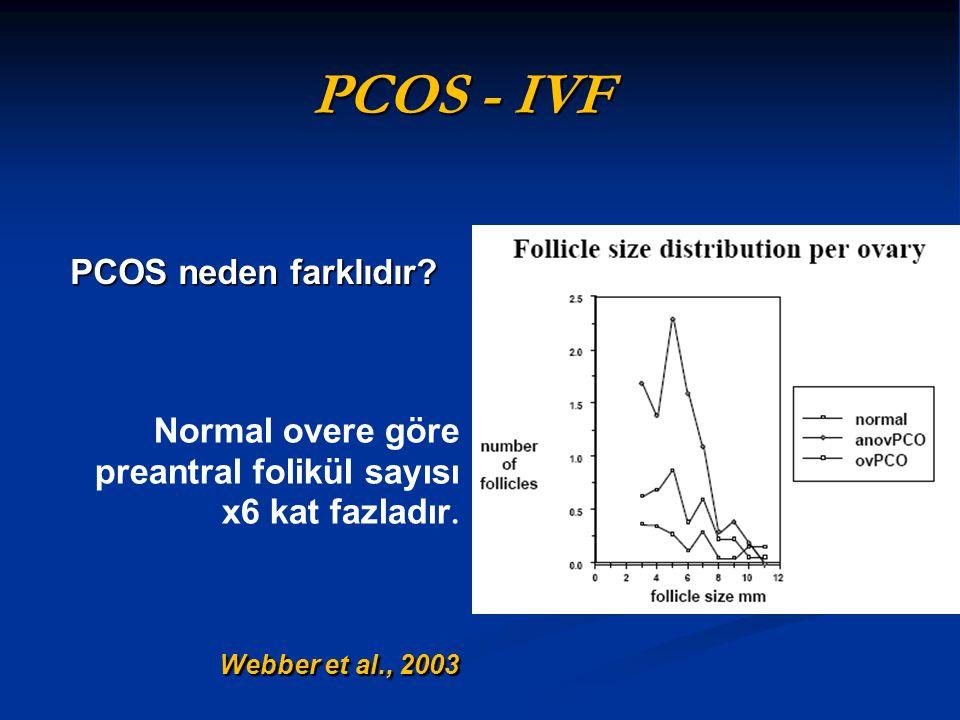 PCOS - IVF PCOS neden farklıdır? Normal overe göre preantral folikül sayısı x6 kat fazladır. Webber et al., 2003
