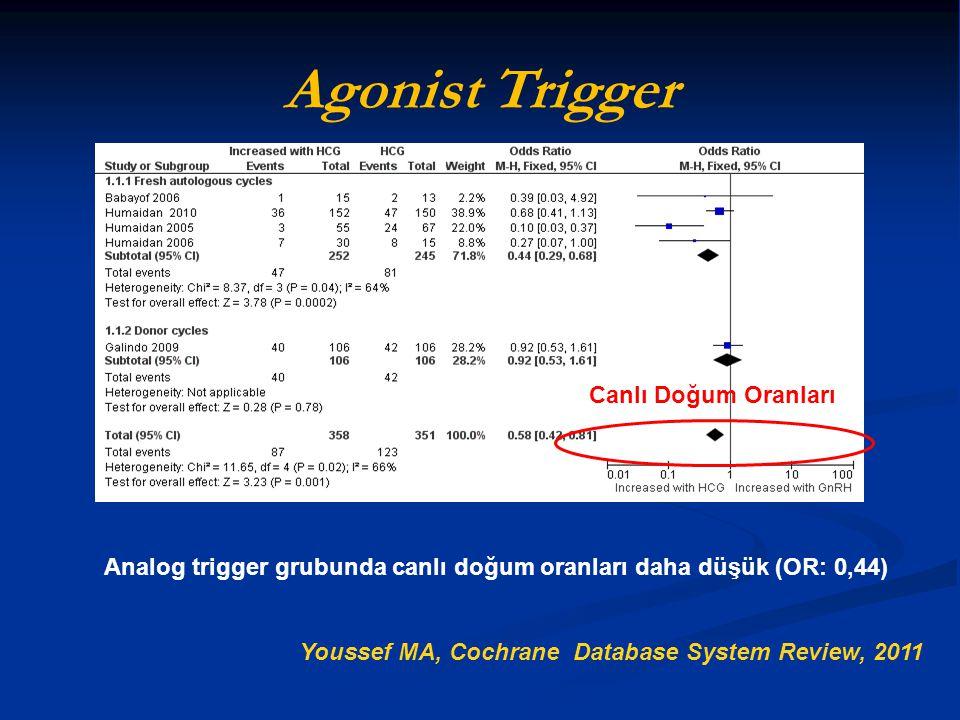 Agonist Trigger Canlı Doğum Oranları Youssef MA, Cochrane Database System Review, 2011 Analog trigger grubunda canlı doğum oranları daha düşük (OR: 0,