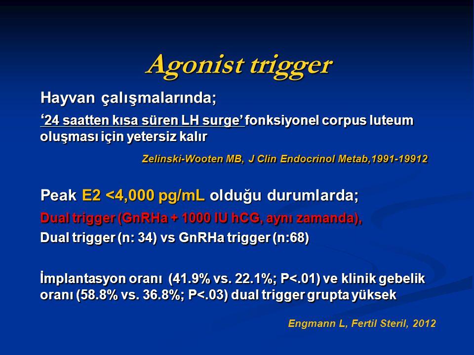 Agonist trigger Hayvan çalışmalarında; ' 24 saatten kısa süren LH surge' fonksiyonel corpus luteum oluşması için yetersiz kalır Zelinski-Wooten MB, J