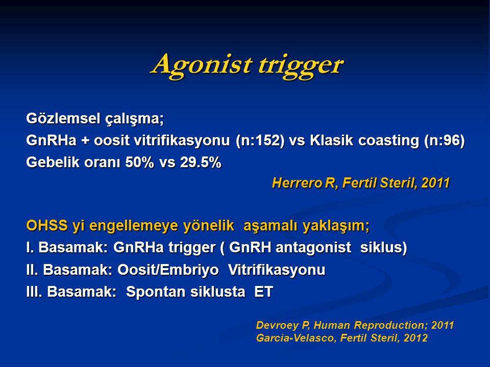 Agonist trigger Gözlemsel çalışma; GnRHa + oosit vitrifikasyonu (n:152) vs Klasik coasting (n:96) Gebelik oranı 50% vs 29.5% Herrero R, Fertil Steril,