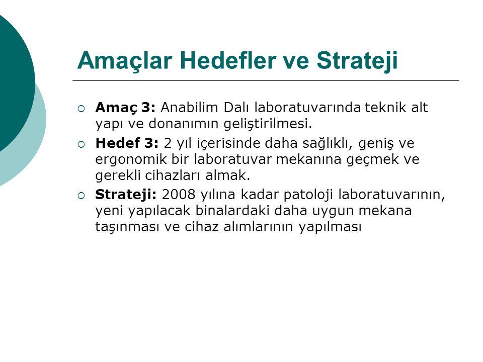 Amaçlar Hedefler ve Strateji  Amaç 3: Anabilim Dalı laboratuvarında teknik alt yapı ve donanımın geliştirilmesi.