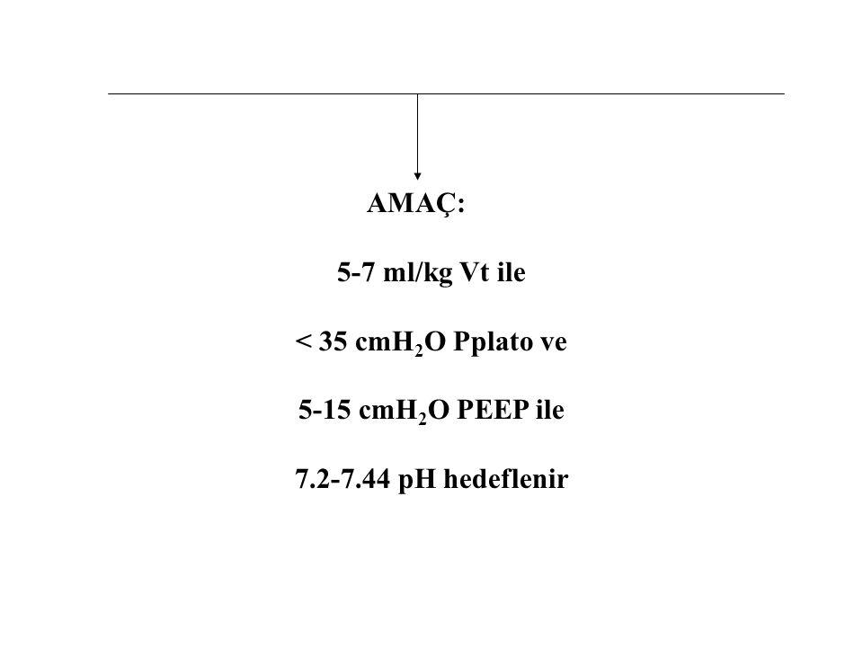 AMAÇ: 5-7 ml/kg Vt ile < 35 cmH 2 O Pplato ve 5-15 cmH 2 O PEEP ile 7.2-7.44 pH hedeflenir