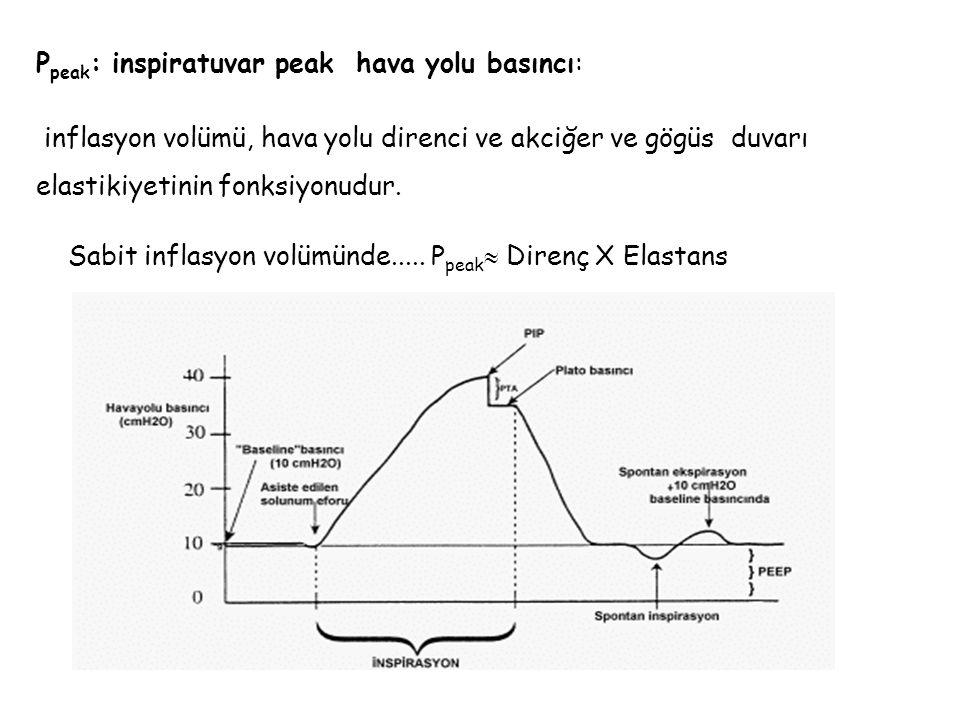 P peak : inspiratuvar peak hava yolu basıncı: inflasyon volümü, hava yolu direnci ve akciğer ve gögüs duvarı elastikiyetinin fonksiyonudur. Sabit infl