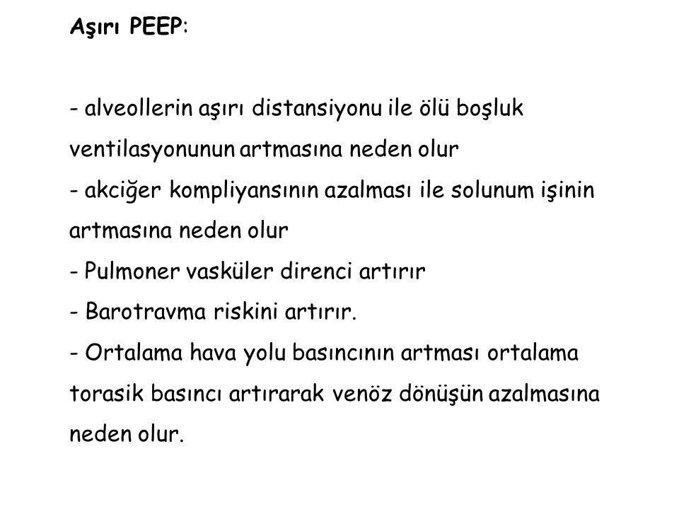 Aşırı PEEP: - alveollerin aşırı distansiyonu ile ölü boşluk ventilasyonunun artmasına neden olur - akciğer kompliyansının azalması ile solunum işinin