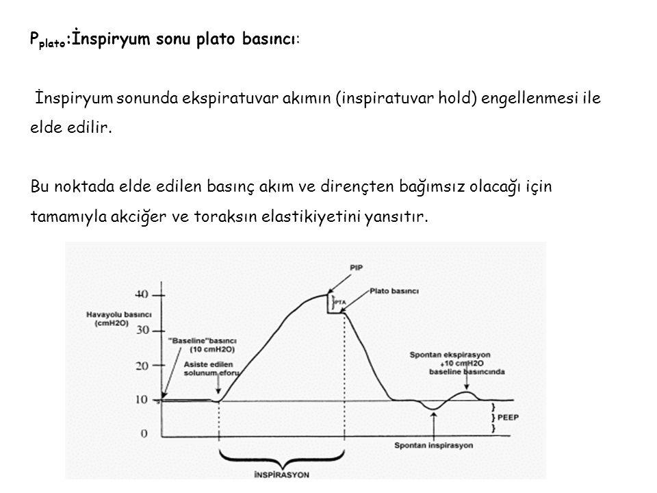 P plato :İnspiryum sonu plato basıncı: İnspiryum sonunda ekspiratuvar akımın (inspiratuvar hold) engellenmesi ile elde edilir. Bu noktada elde edilen