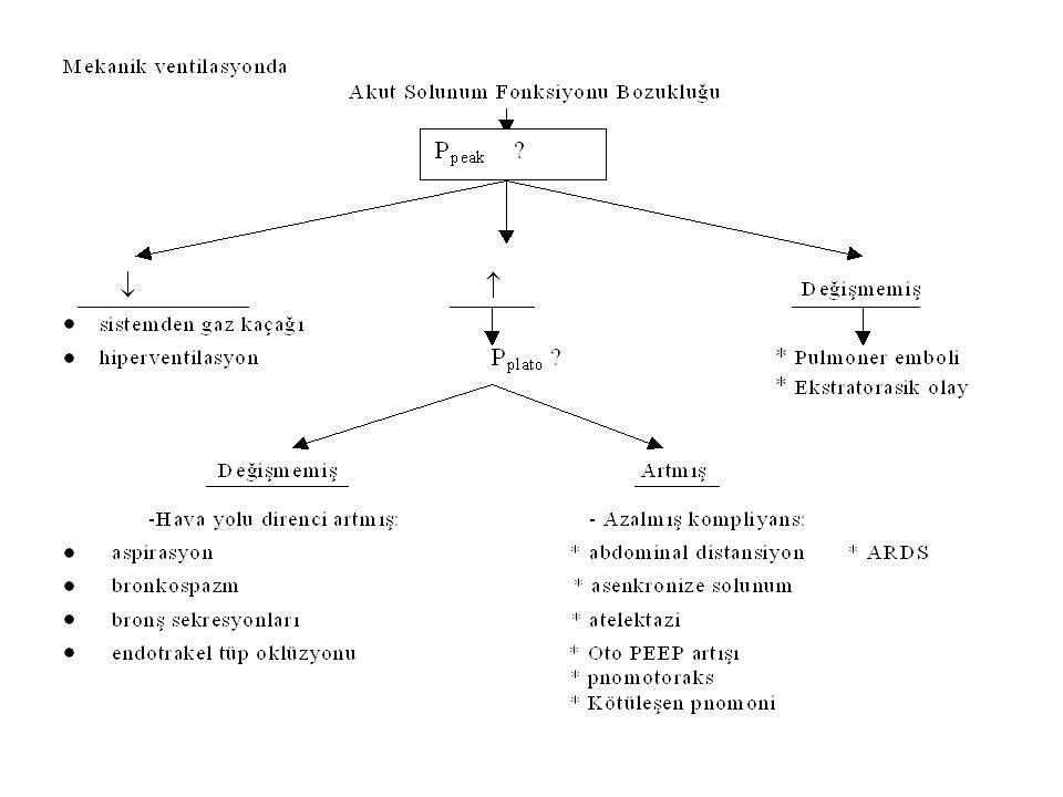 İNTÜBASYON VE MEKANİK VENTİLASYON İÇİN ENDİKASYONLAR Fizyolojik:  Oksijen verilmesine rağmen devam eden hipoksi  P a CO 2 > 55 mmHg ve pH< 7.25  Vital kapasite< 15 ml/kg Klinik:  Hava yolu kontrolunu gerektiren derecede bilinç bozukluğu  Hemodinamik instabilite ile birlikte solunum sıkıntısı  Üst hava yolu obstrüksiyonu * Aspirasyon gerektiren ve hastanın klirensini sağlayamadığı volümde bronşiyal sekresyon