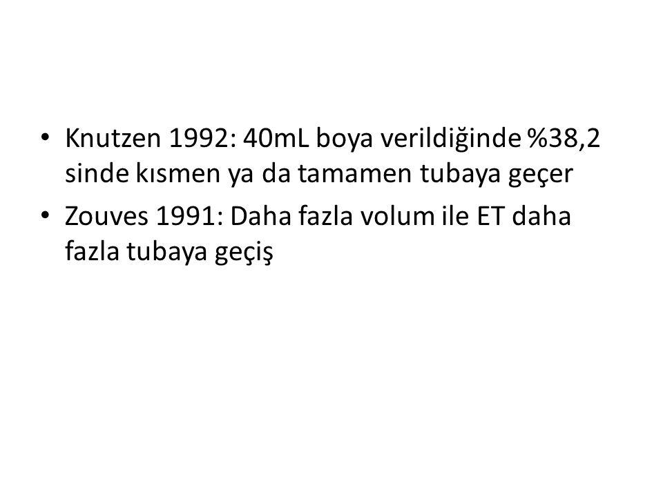 Knutzen 1992: 40mL boya verildiğinde %38,2 sinde kısmen ya da tamamen tubaya geçer Zouves 1991: Daha fazla volum ile ET daha fazla tubaya geçiş